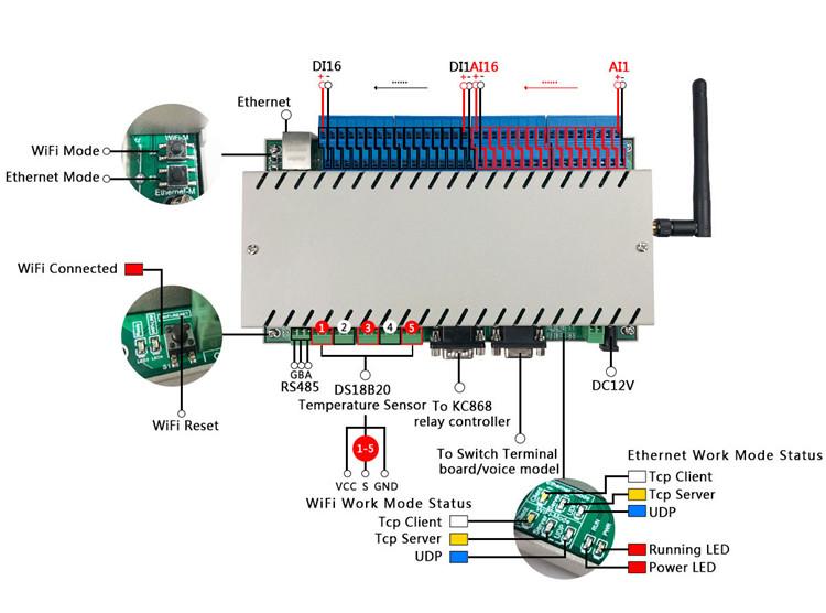 物联网控制器