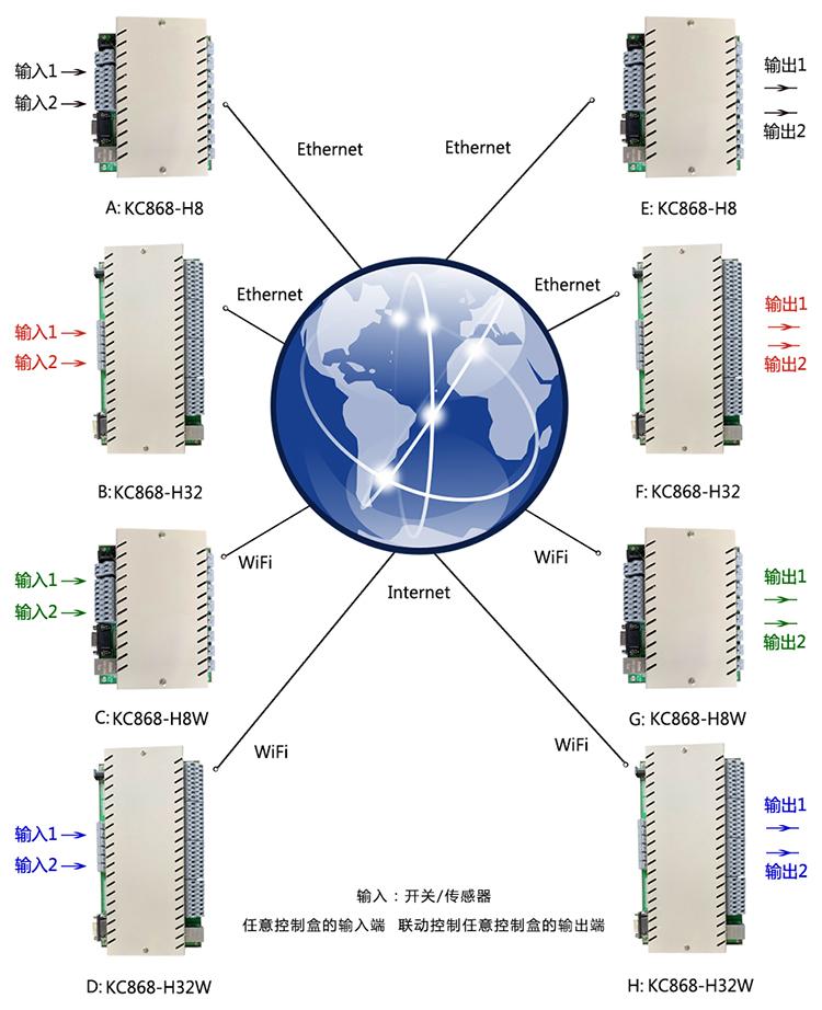 网络继电器联动控制