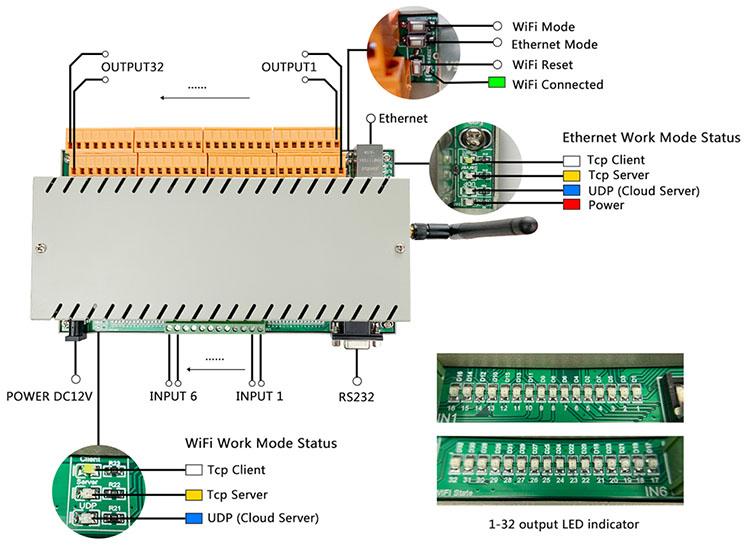 32路网络继电器