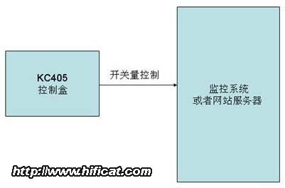 KC405多功能8路GSM短信控制报警系统