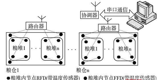 的粮仓温湿度监控系统结构示意图