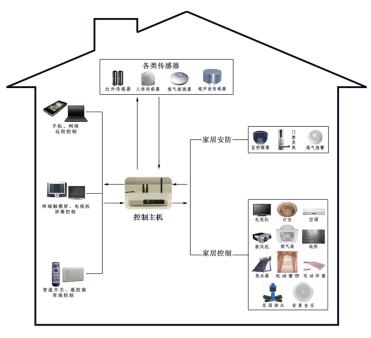 物联网智能家居系统_晶控讲堂第2期智能家居系统的组成 - 智能家居_物联网解决方案 ...
